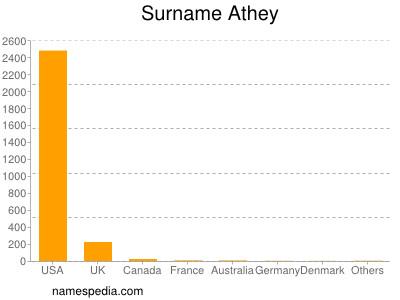 Surname Athey