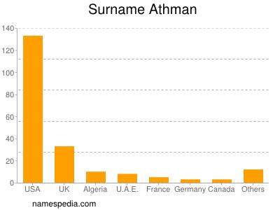 Surname Athman