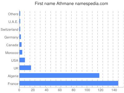 Given name Athmane