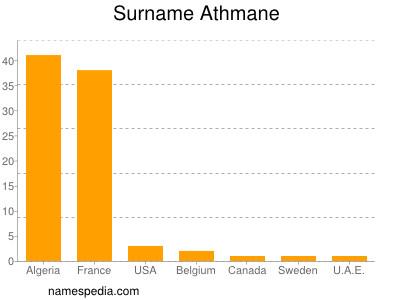 Surname Athmane