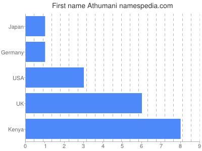 Given name Athumani