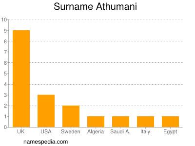 Surname Athumani