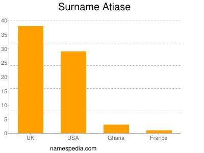 Surname Atiase