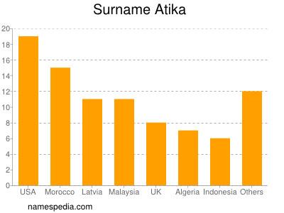 Surname Atika