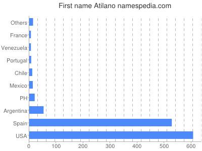 Given name Atilano