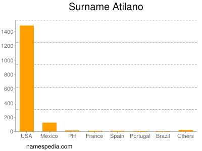 Surname Atilano