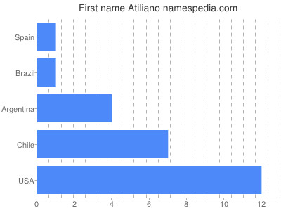 Given name Atiliano