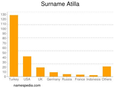 Surname Atilla