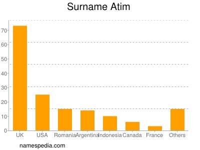 Surname Atim