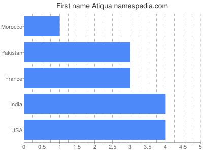 Given name Atiqua