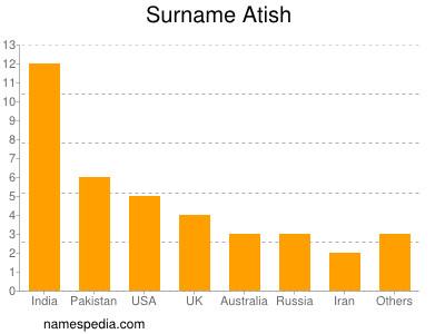 Surname Atish