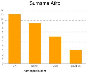 Surname Atito