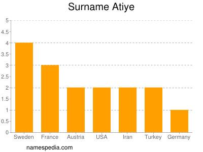 Surname Atiye