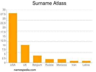 Surname Atlass