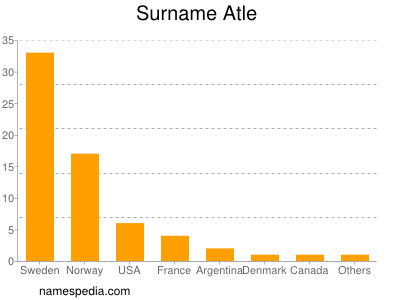 Surname Atle