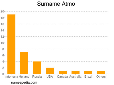 Surname Atmo