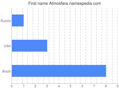 Given name Atmosfera