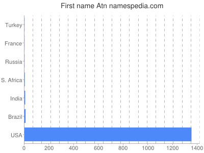 Given name Atn