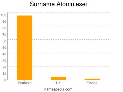 Surname Atomulesei