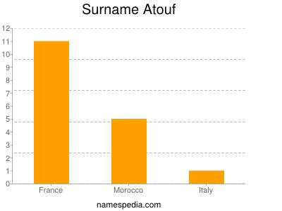 Surname Atouf