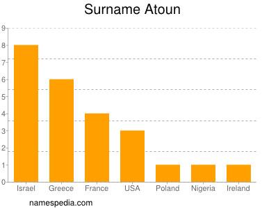 Surname Atoun