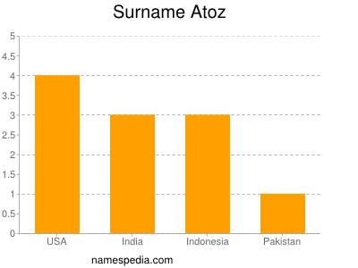 Surname Atoz