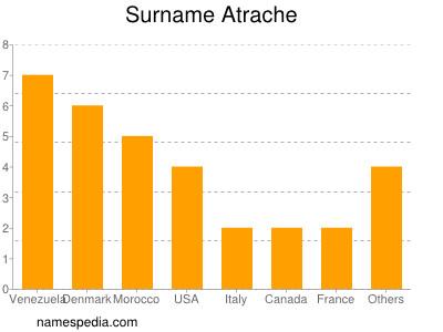 Surname Atrache