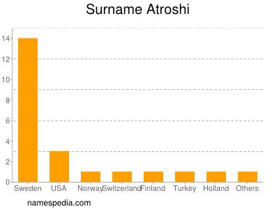 Surname Atroshi