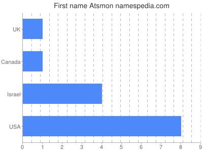 Given name Atsmon