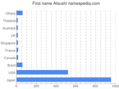 Given name Atsushi