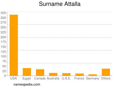 Surname Attalla