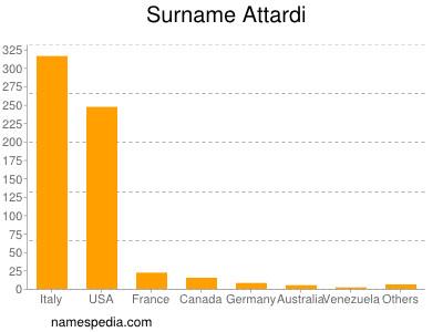 Surname Attardi
