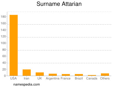 Surname Attarian