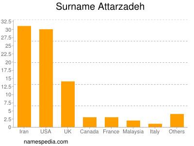 Surname Attarzadeh