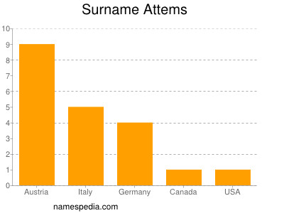 Surname Attems