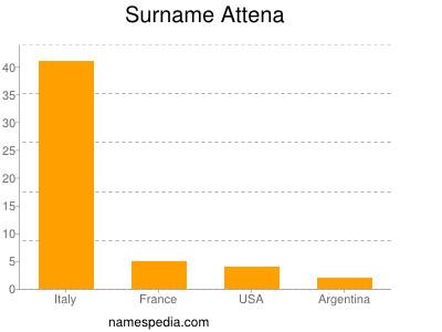 Surname Attena