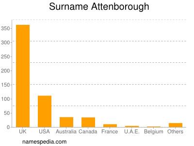 Surname Attenborough