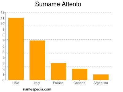 Surname Attento