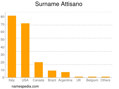 Surname Attisano
