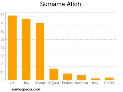 Surname Attoh