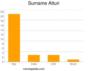 Surname Atturi