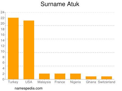Surname Atuk