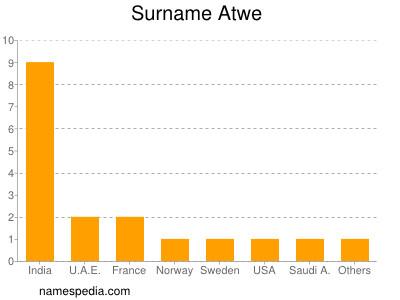 Surname Atwe