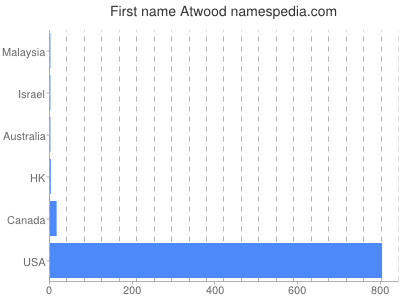 Given name Atwood