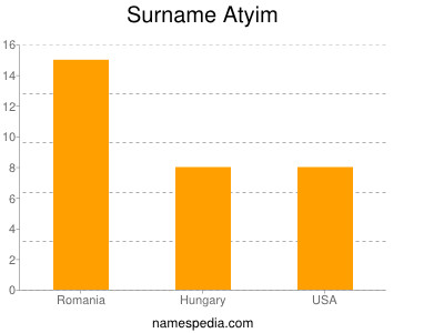 Surname Atyim