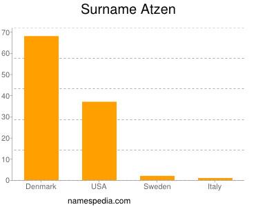 Surname Atzen