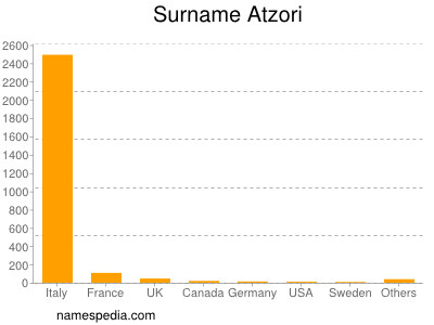 Surname Atzori