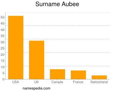 Surname Aubee