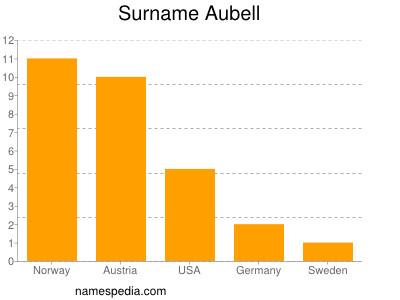 Surname Aubell