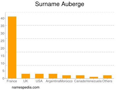 Surname Auberge